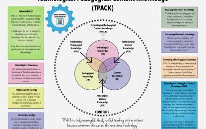 กำหนดจัดโครงการอบรมเชิงปฏิบัติการการจัดกิจกรรมการเรียนรู้โดยบูรณาการ CLIL TPACK CBL และ PBL